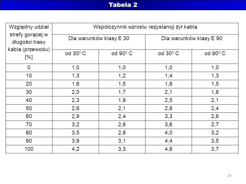 Tabela 2 Względny udział strefy gorącej w długości trasy kabla (przewodu) [%] Współczynnik wzrostu rezystancji żył kabla.